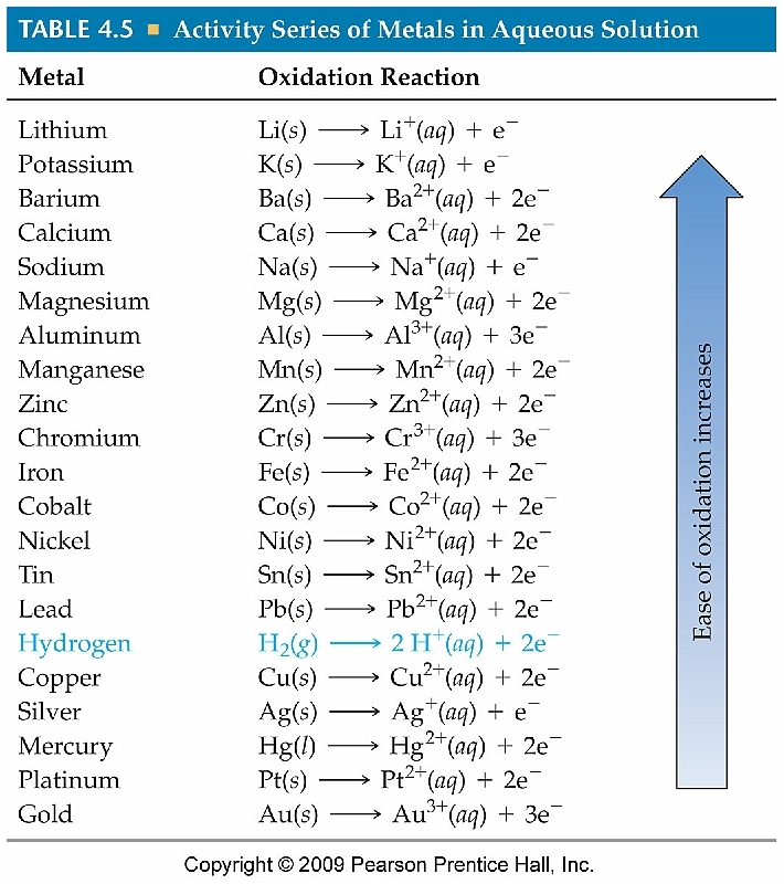 Periodic table reactivity series of the periodic table periodic oxygen reduction potential chemistry pinterest chemistry periodic table reactivity series urtaz Image collections