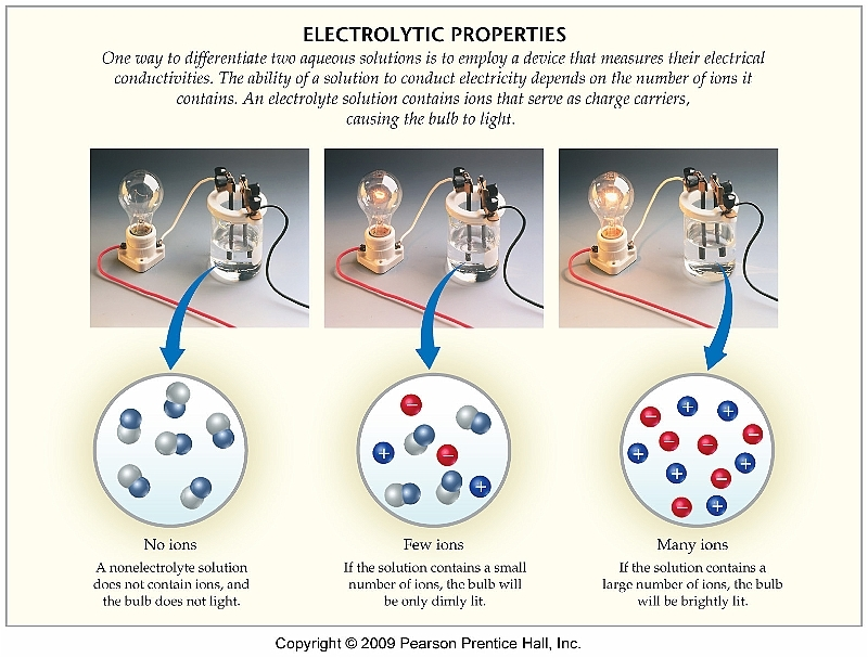 the chemical properties of electrolytes 2018-5-30 the fundamental thermodynamic equations developed for aqueous electrolyte systems provide a springboard for modeling the more-complex and less-understood mixed-solvent electrolytes.