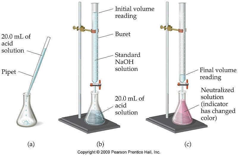 an experiment determining the acid concentration on a white and red wine 2015-7-5  the titration of acetic acid in vinegar  we will determine the acetic acid content of a commercially prepared white vinegar  o concentration is large and.